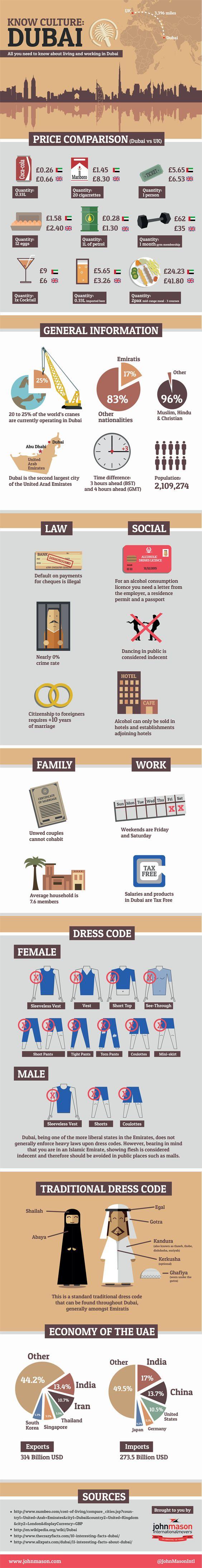 адаптация жизни в ОАЭ